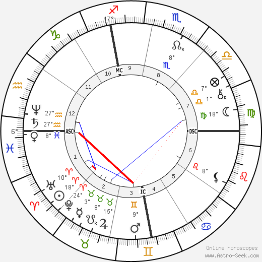 Paolo Tosti birth chart, biography, wikipedia 2019, 2020