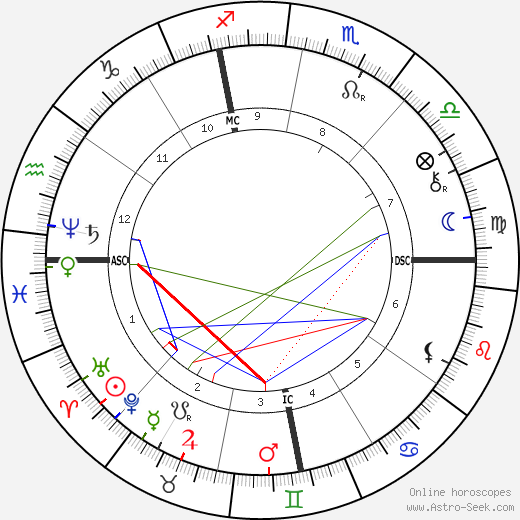 Paolo Tosti birth chart, Paolo Tosti astro natal horoscope, astrology
