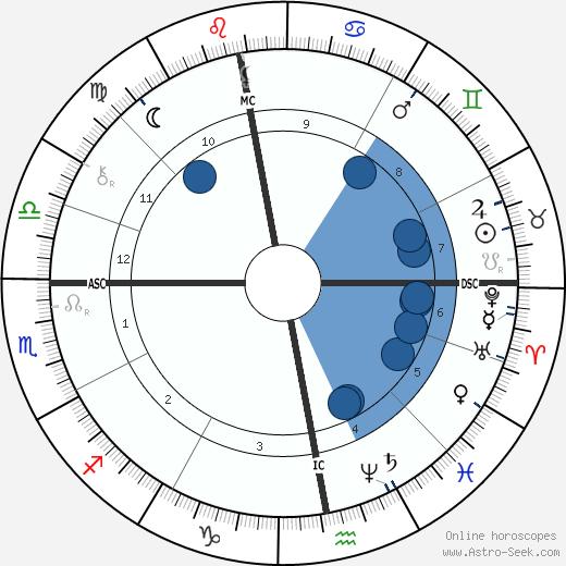 Henryk Sienkiewicz wikipedia, horoscope, astrology, instagram