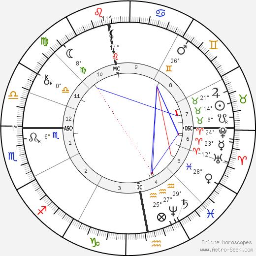 Henryk Sienkiewicz birth chart, biography, wikipedia 2019, 2020