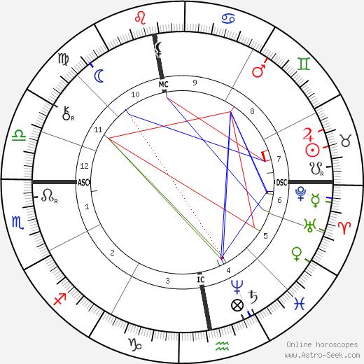 Henryk Sienkiewicz astro natal birth chart, Henryk Sienkiewicz horoscope, astrology