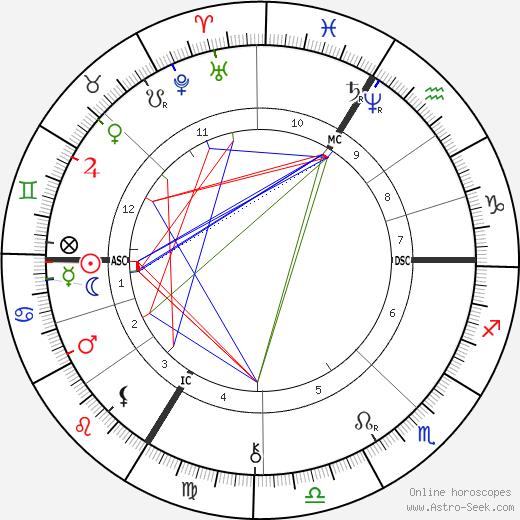 Gaston Maspero tema natale, oroscopo, Gaston Maspero oroscopi gratuiti, astrologia