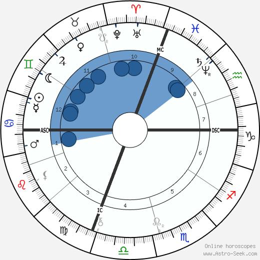 Julian Hawthorne wikipedia, horoscope, astrology, instagram