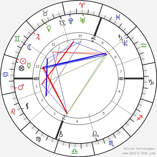 Julian Hawthorne tema natale, oroscopo, Julian Hawthorne oroscopi gratuiti, astrologia