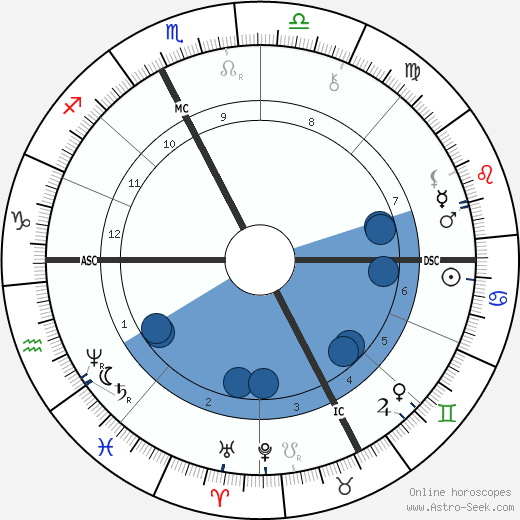 Leon Bloy wikipedia, horoscope, astrology, instagram