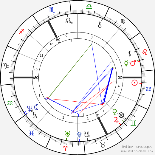Leon Bloy birth chart, Leon Bloy astro natal horoscope, astrology