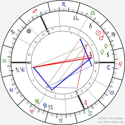 Анна Кингсфорд Anna Kingsford день рождения гороскоп, Anna Kingsford Натальная карта онлайн