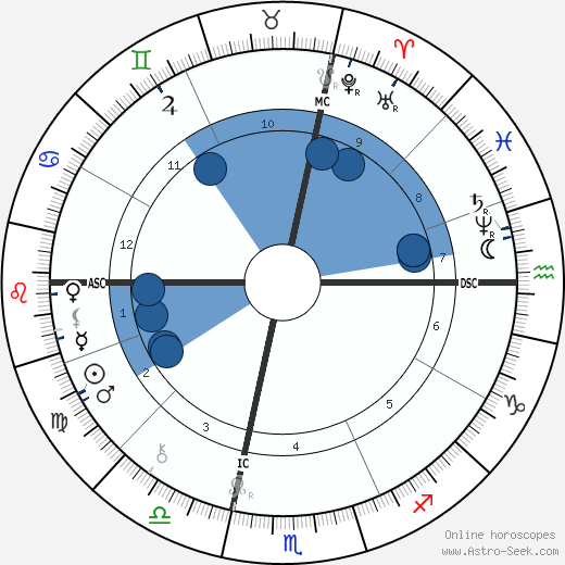 Daniel H. Burnham horoscope, astrology, sign, zodiac, date of birth, instagram
