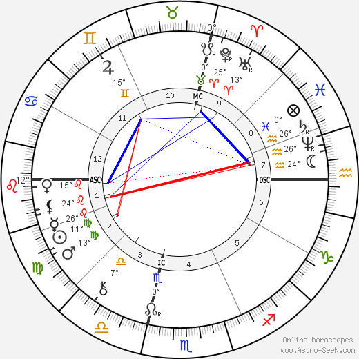 Daniel H. Burnham birth chart, biography, wikipedia 2018, 2019