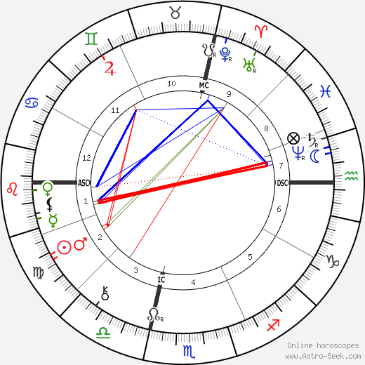Daniel H. Burnham astro natal birth chart, Daniel H. Burnham horoscope, astrology