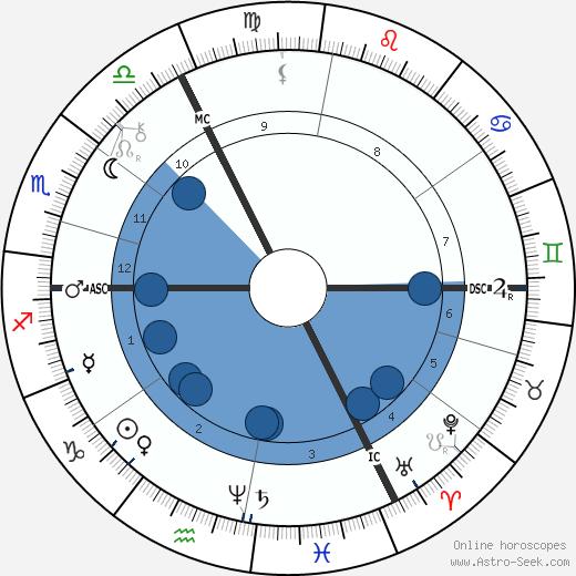 Jacob Schiff wikipedia, horoscope, astrology, instagram