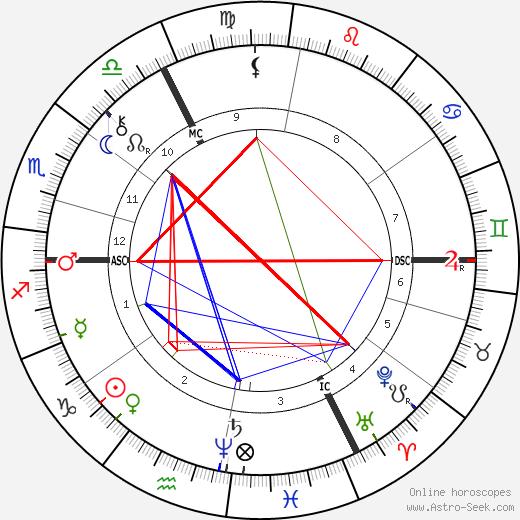 Jacob Schiff tema natale, oroscopo, Jacob Schiff oroscopi gratuiti, astrologia