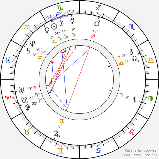 Kálmán Mikszáth birth chart, biography, wikipedia 2019, 2020