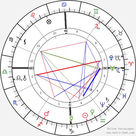 Le Bel. Achille день рождения гороскоп, Le Bel. Achille Натальная карта онлайн