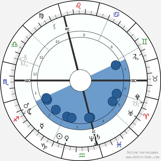 René Zeiller wikipedia, horoscope, astrology, instagram