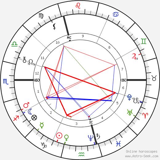 René Zeiller tema natale, oroscopo, René Zeiller oroscopi gratuiti, astrologia