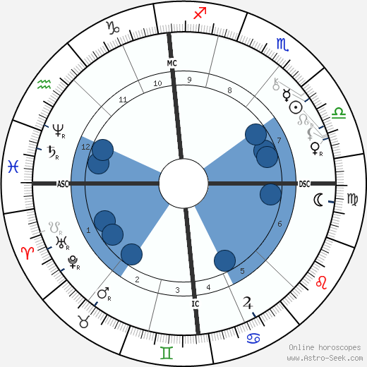 Adolf von Hildebrand wikipedia, horoscope, astrology, instagram