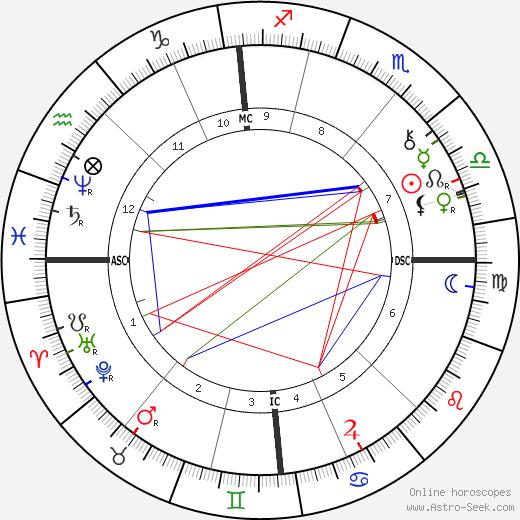 Adolf von Hildebrand astro natal birth chart, Adolf von Hildebrand horoscope, astrology