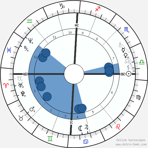 Annie Besant wikipedia, horoscope, astrology, instagram