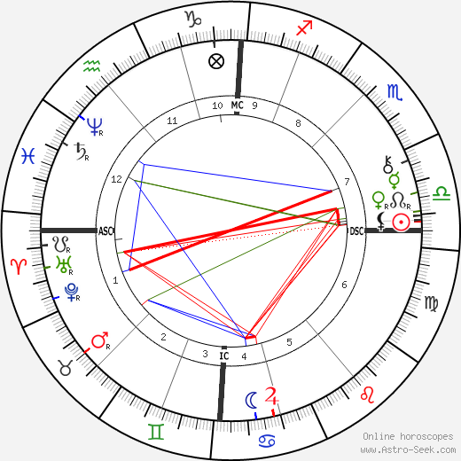 Анни Безант Annie Besant день рождения гороскоп, Annie Besant Натальная карта онлайн