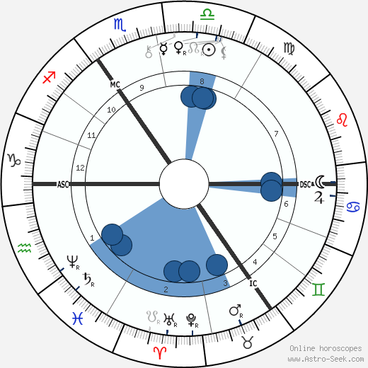 Paul von Hindenburg wikipedia, horoscope, astrology, instagram