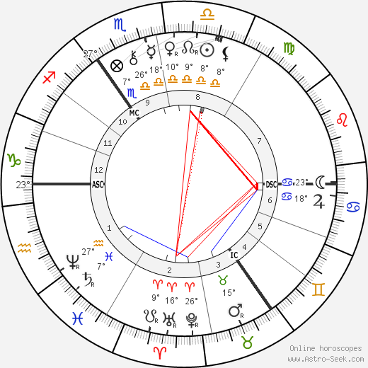 Paul von Hindenburg birth chart, biography, wikipedia 2019, 2020