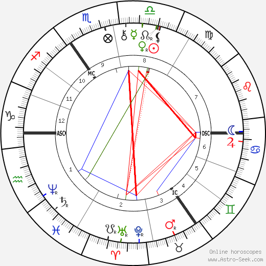 Paul von Hindenburg astro natal birth chart, Paul von Hindenburg horoscope, astrology