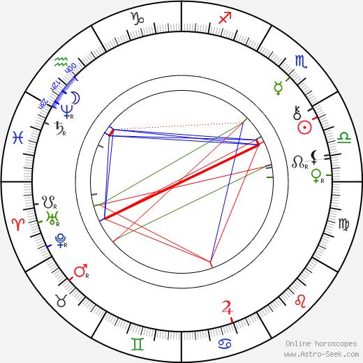 Vendelín Budil astro natal birth chart, Vendelín Budil horoscope, astrology
