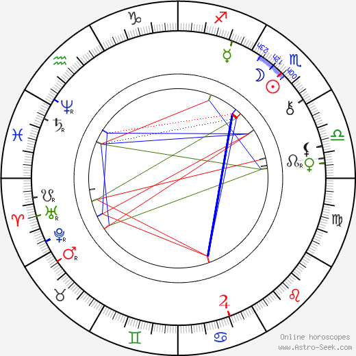 Bram Stoker astro natal birth chart, Bram Stoker horoscope, astrology