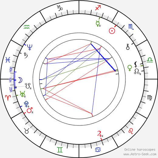 Eliška Krásnohorská birth chart, Eliška Krásnohorská astro natal horoscope, astrology