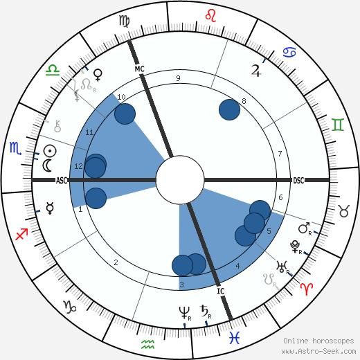 Jean Casimir-Perier wikipedia, horoscope, astrology, instagram