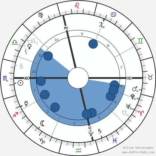 Louis de Rougemont wikipedia, horoscope, astrology, instagram