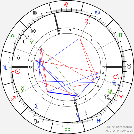 Louis de Rougemont tema natale, oroscopo, Louis de Rougemont oroscopi gratuiti, astrologia