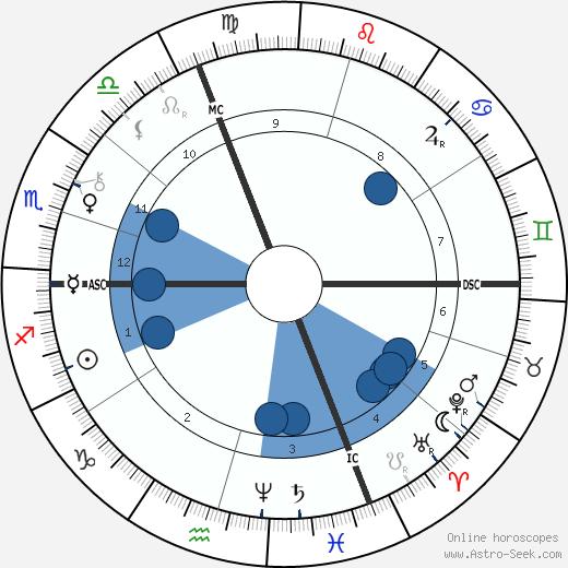 Émile Faguet wikipedia, horoscope, astrology, instagram