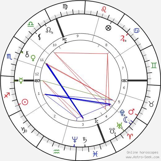 Эмиль Фаге Émile Faguet день рождения гороскоп, Émile Faguet Натальная карта онлайн