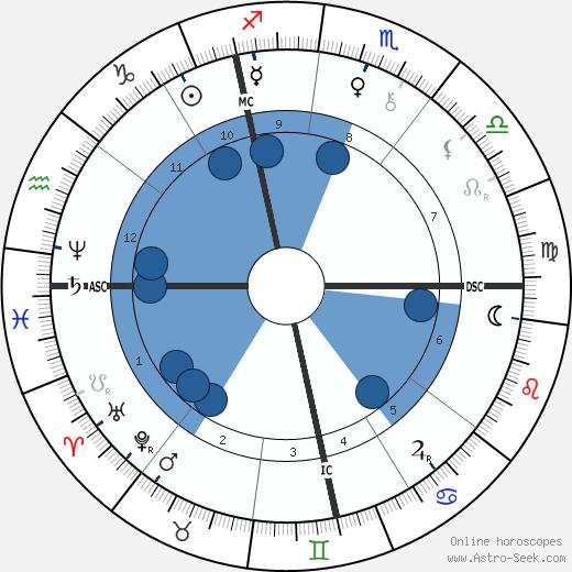 Stephen Sauvestre wikipedia, horoscope, astrology, instagram