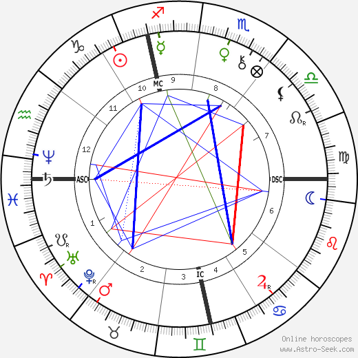 Stephen Sauvestre astro natal birth chart, Stephen Sauvestre horoscope, astrology