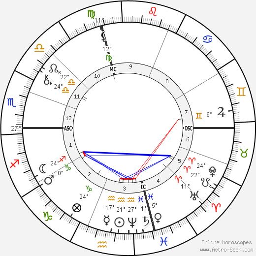 Thomas A. Edison birth chart, biography, wikipedia 2018, 2019