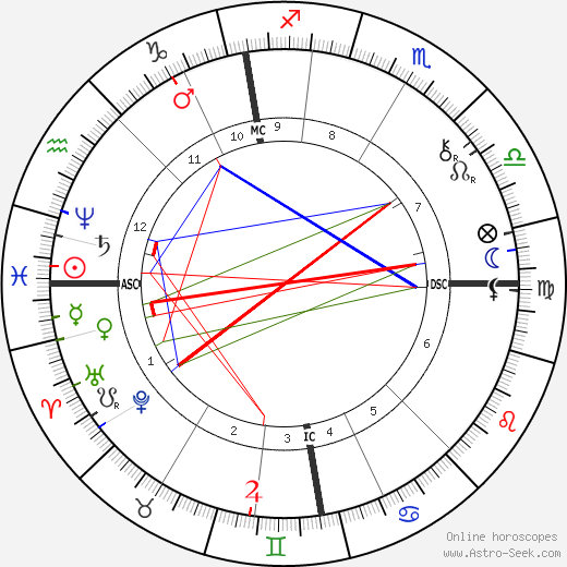 Alexander Graham Bell astro natal birth chart, Alexander Graham Bell horoscope, astrology