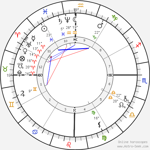 Castro Alves birth chart, biography, wikipedia 2017, 2018