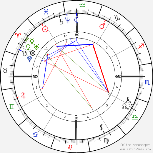 Castro Alves astro natal birth chart, Castro Alves horoscope, astrology