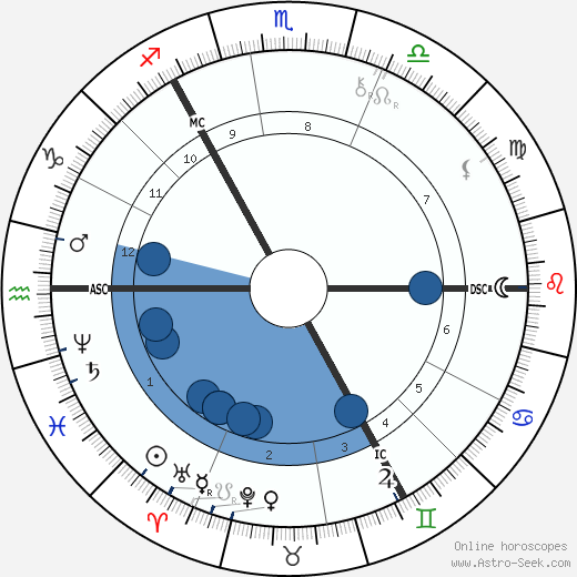 Otto Wallach wikipedia, horoscope, astrology, instagram