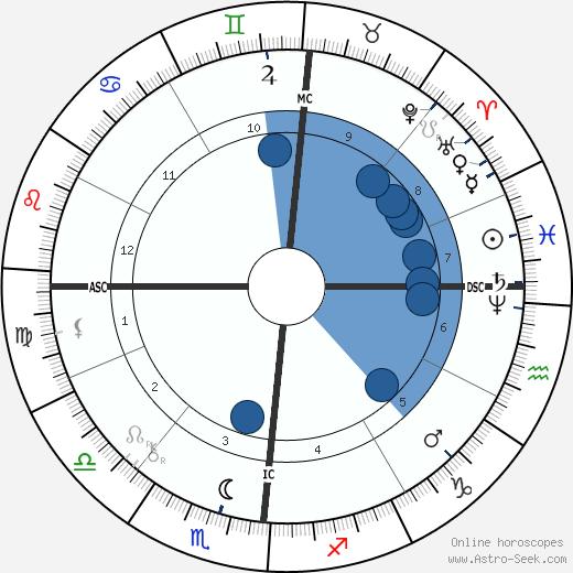 Paul Reclus wikipedia, horoscope, astrology, instagram