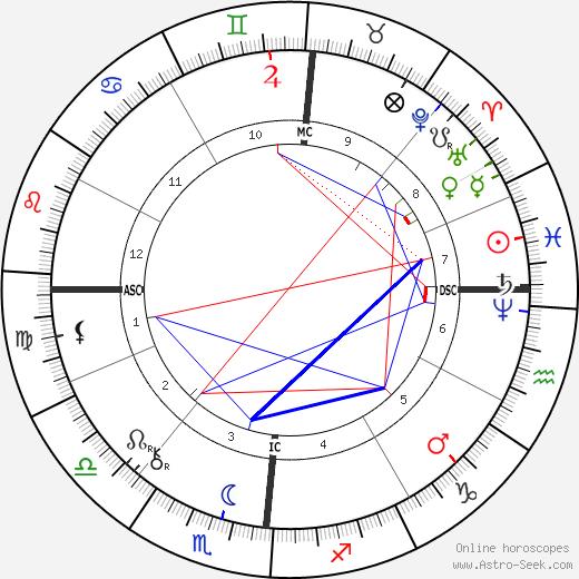 Paul Reclus tema natale, oroscopo, Paul Reclus oroscopi gratuiti, astrologia