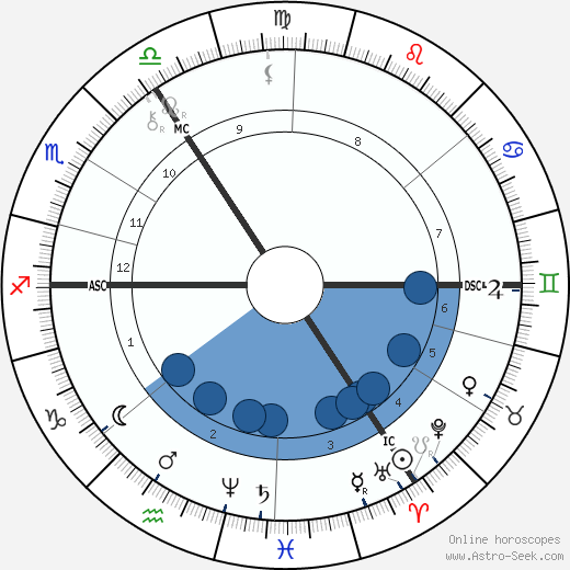 Francis William Davenport wikipedia, horoscope, astrology, instagram