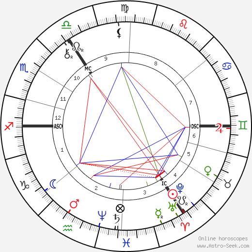 Francis William Davenport день рождения гороскоп, Francis William Davenport Натальная карта онлайн