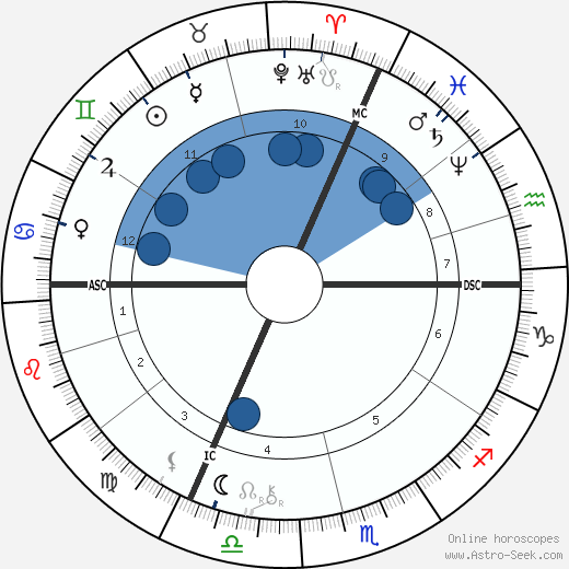 Marcel Deslignière wikipedia, horoscope, astrology, instagram