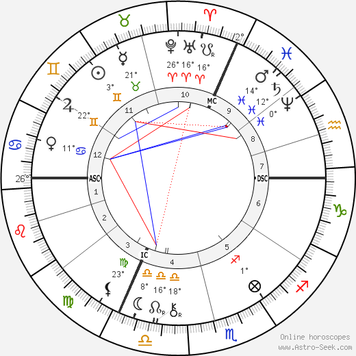 Marcel Deslignière birth chart, biography, wikipedia 2018, 2019