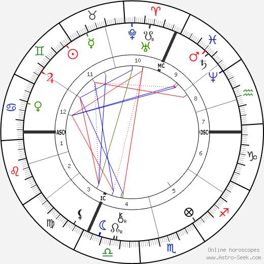 Marcel Deslignière astro natal birth chart, Marcel Deslignière horoscope, astrology