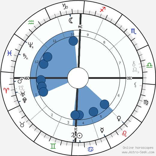 Charles Gide wikipedia, horoscope, astrology, instagram